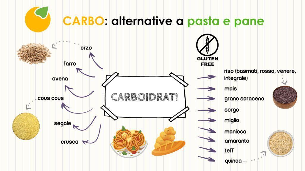 Carboidrati: non solo pane e pasta! Nutrizione Sana Padova, Albignasego, Castelfranco Veneto, Vigonza